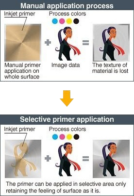 Inkjet primer improving the ink adhesion